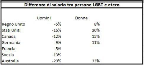 Differenze salari Gay-Etero