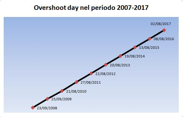 Overshoot day graph
