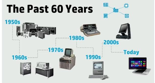 Evoluzione del computer